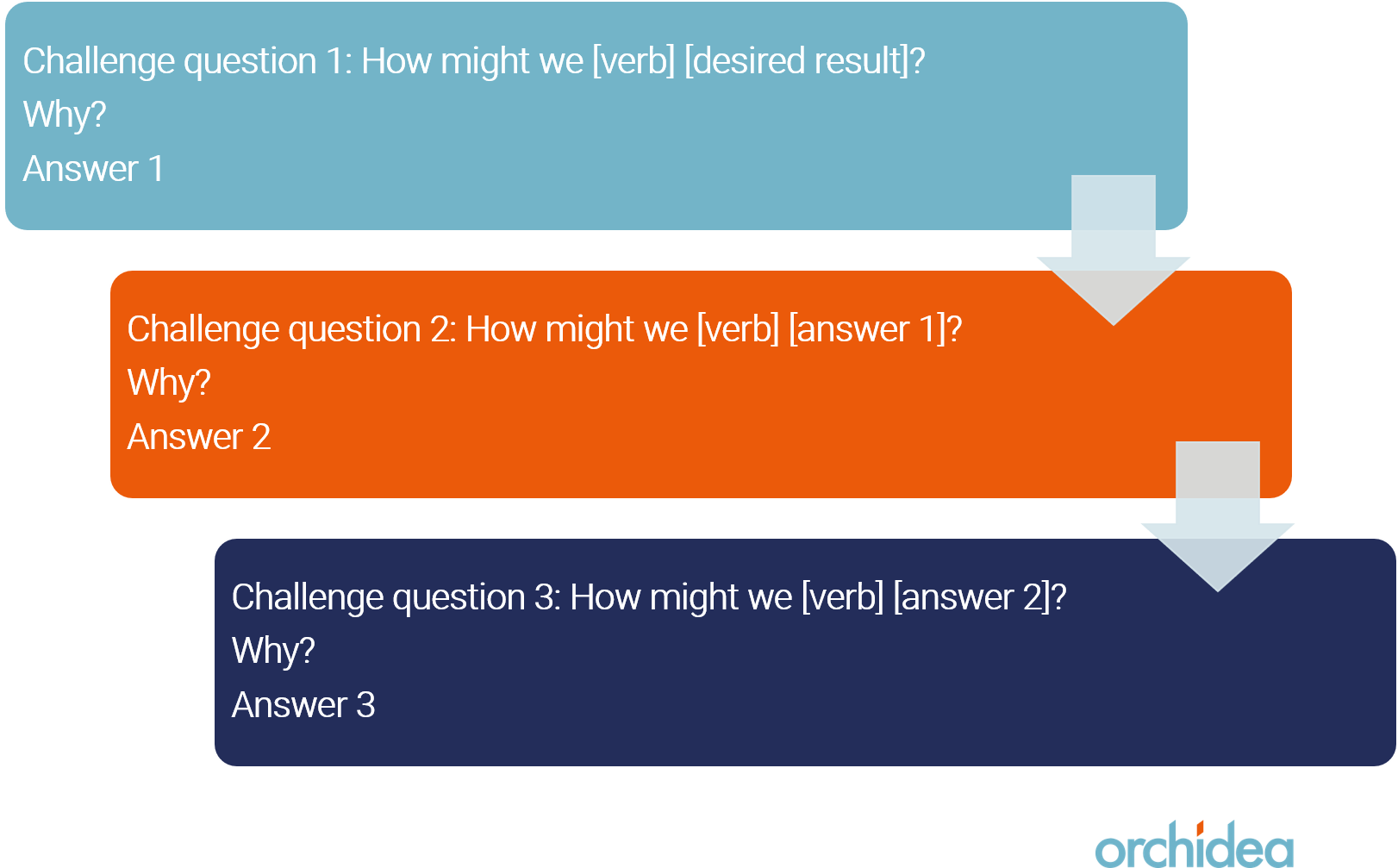 Developing challenge question alternatives