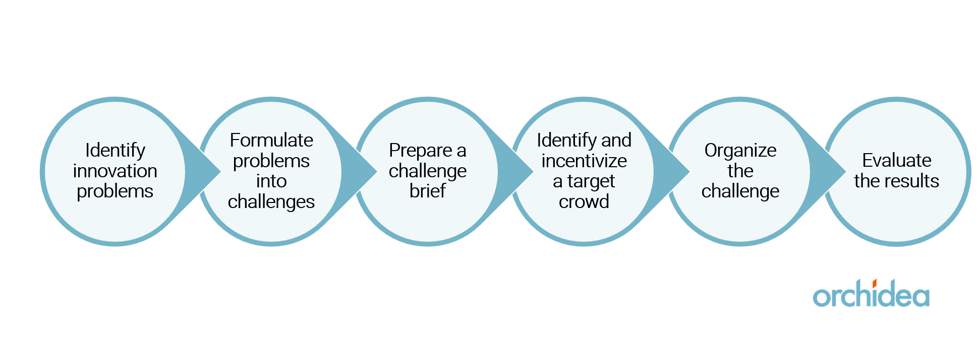 Process for organizing innovation challenges