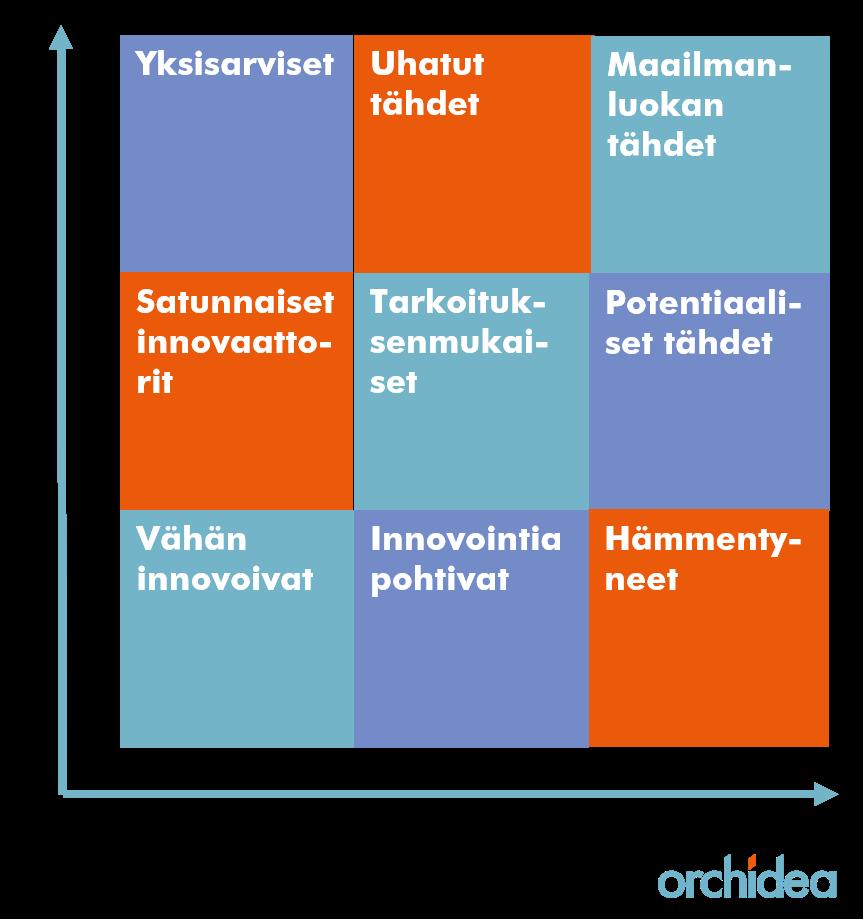Innovaatiomatriisi - Tim Kastelle