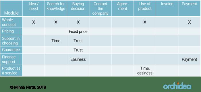 Concept value chart