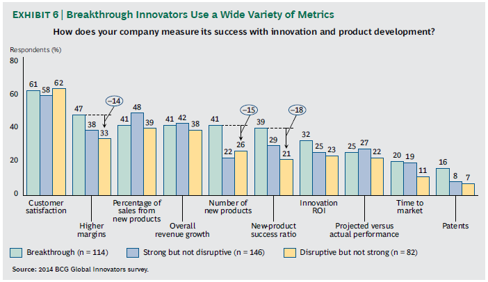 BCG innovation metrics