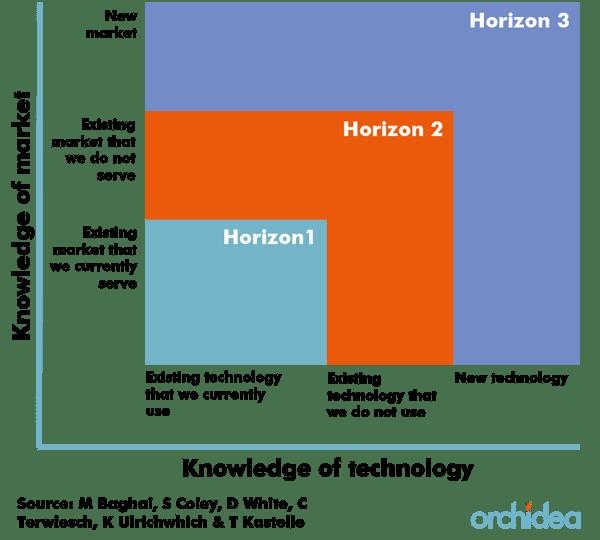 Innovation three horizons