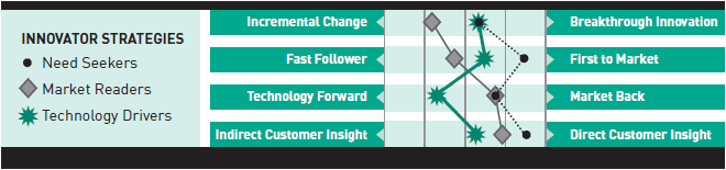 4 innovation strategies - 4 critical dimensions