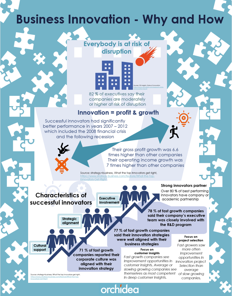 Infographic about why and how of business innovation