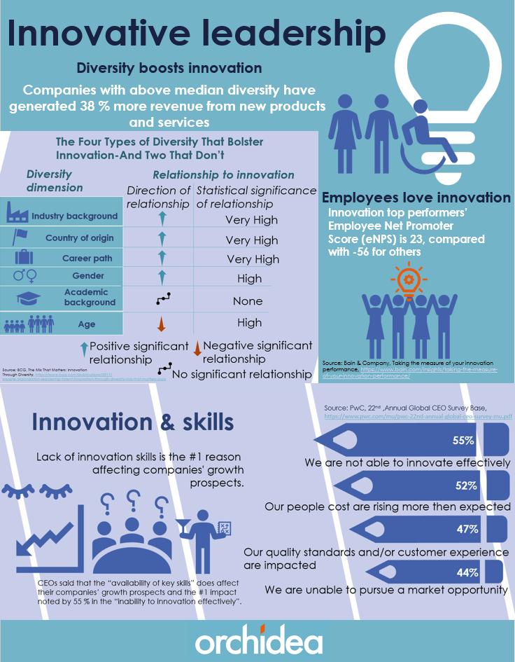 innovative leadership infographics